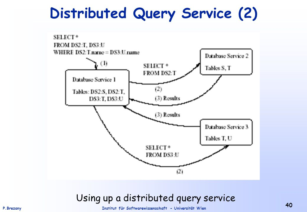 Distributed Query Service (2)