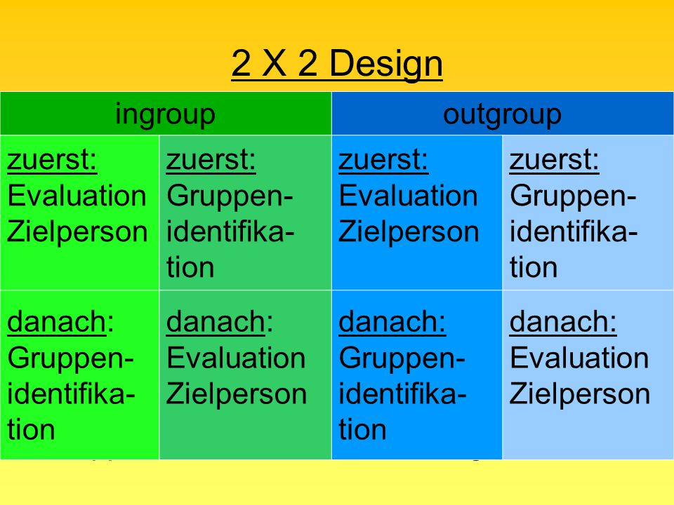 2 X 2 Design ingroup outgroup zuerst: Evaluation Zielperson