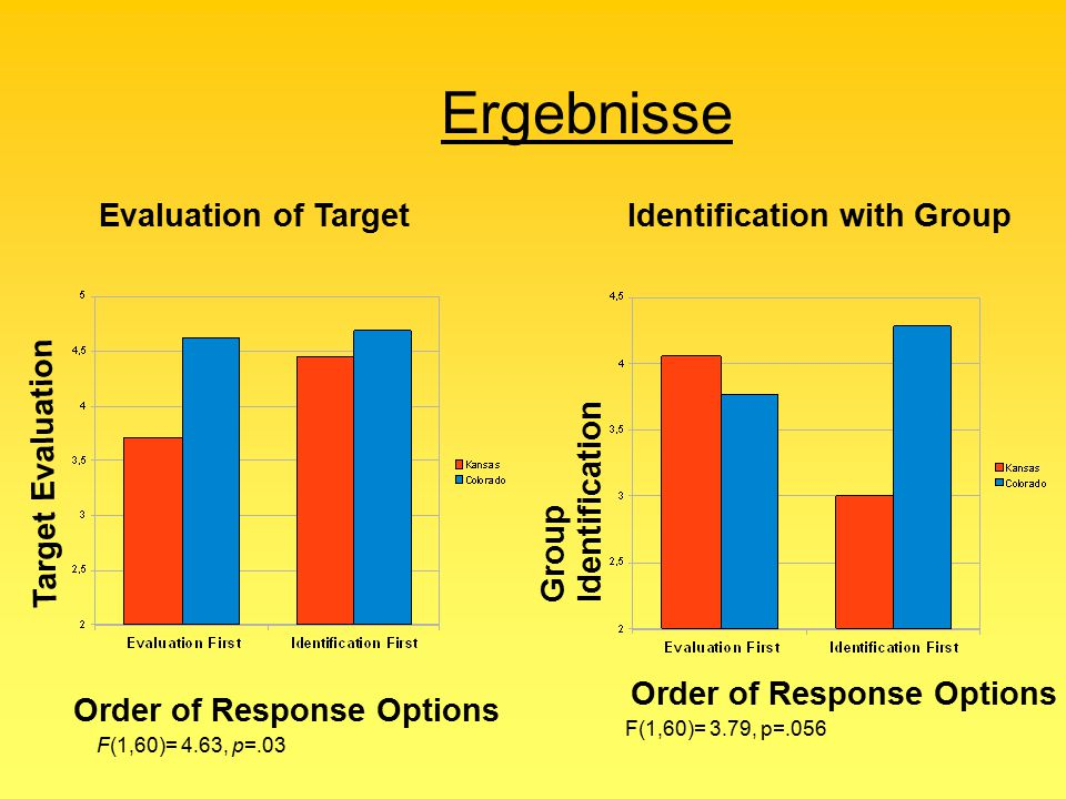 Ergebnisse Evaluation of Target Identification with Group
