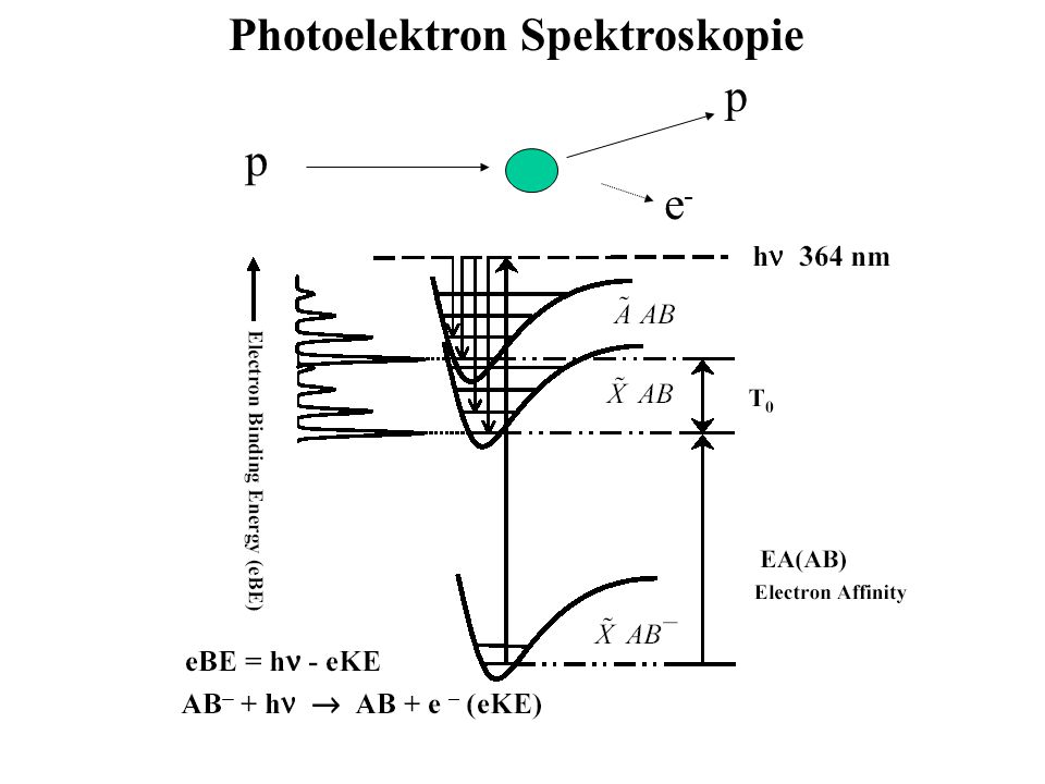 Photoelektron Spektroskopie