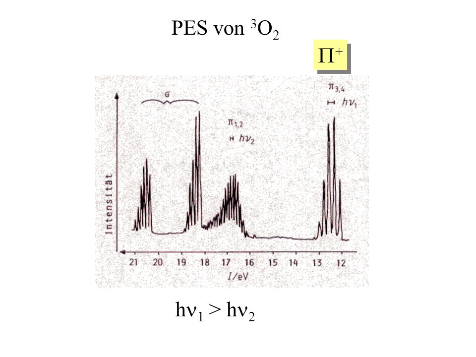 PES von 3O2 P+ hn1 > hn2