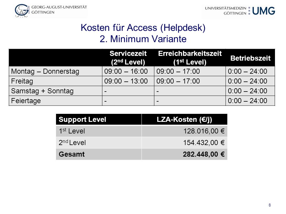 Kosten für Access (Helpdesk) 2. Minimum Variante