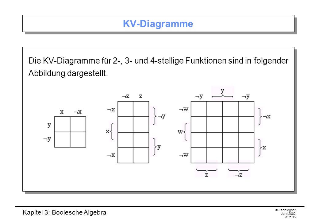 KV-Diagramme Die KV-Diagramme für 2-, 3- und 4-stellige Funktionen sind in folgender Abbildung dargestellt.