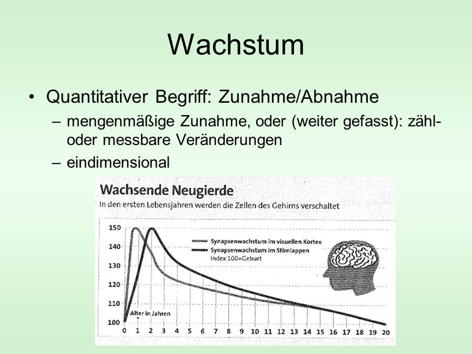 Wachstum Quantitativer Begriff: Zunahme/Abnahme