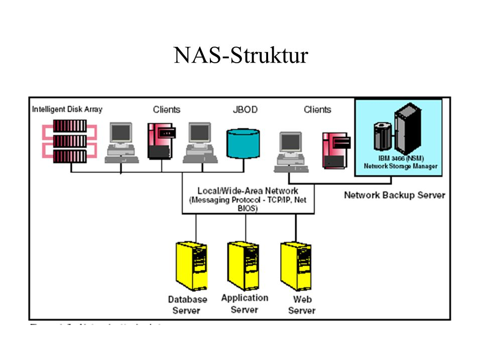 NAS-Struktur