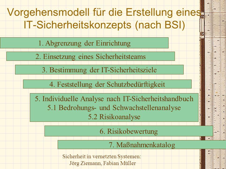 Vorgehensmodell für die Erstellung eines IT-Sicherheitskonzepts (nach BSI)
