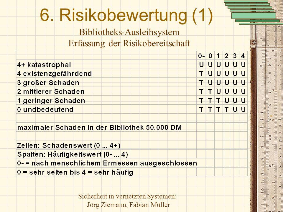 6. Risikobewertung (1) Bibliotheks-Ausleihsystem