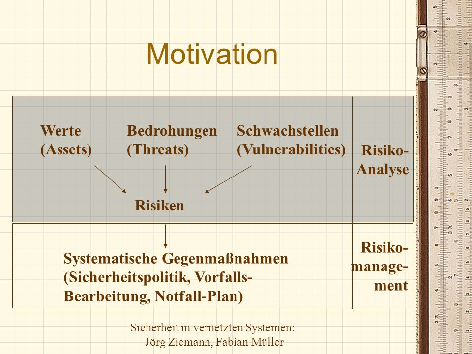 Motivation Risiko- Analyse Werte (Assets) Bedrohungen (Threats)