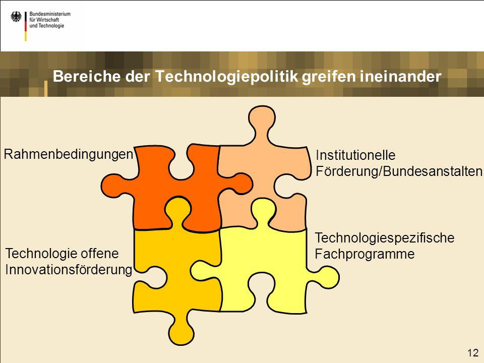 Bereiche der Technologiepolitik greifen ineinander
