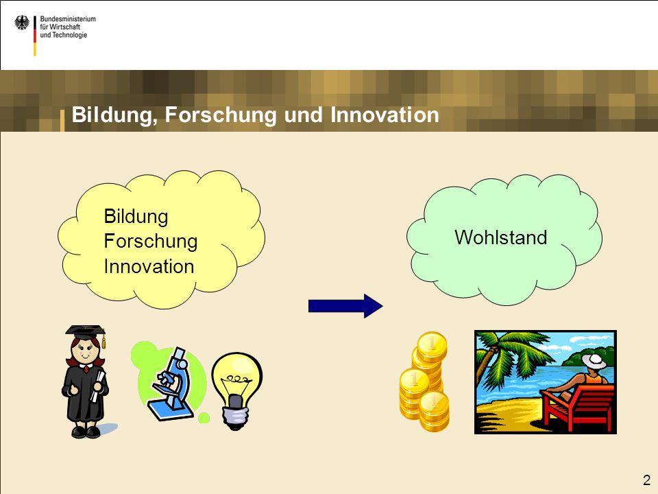 Bildung, Forschung und Innovation