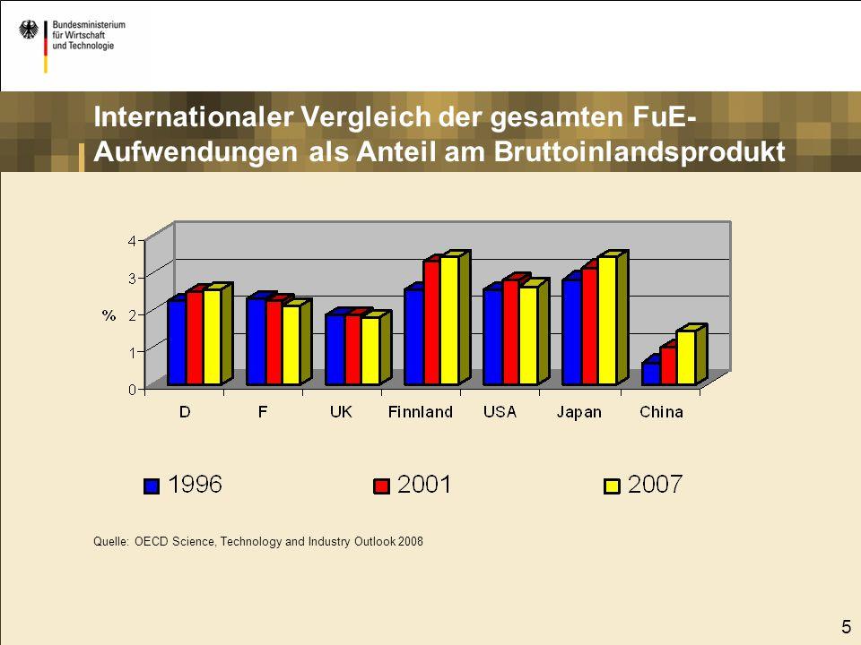 Internationaler Vergleich der gesamten FuE- Aufwendungen als Anteil am Bruttoinlandsprodukt