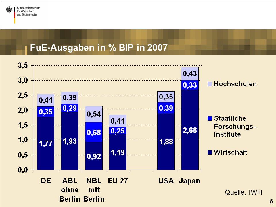 FuE-Ausgaben in % BIP in 2007