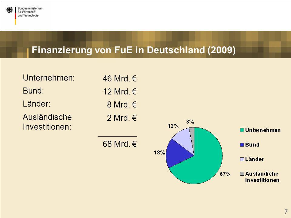 Finanzierung von FuE in Deutschland (2009)