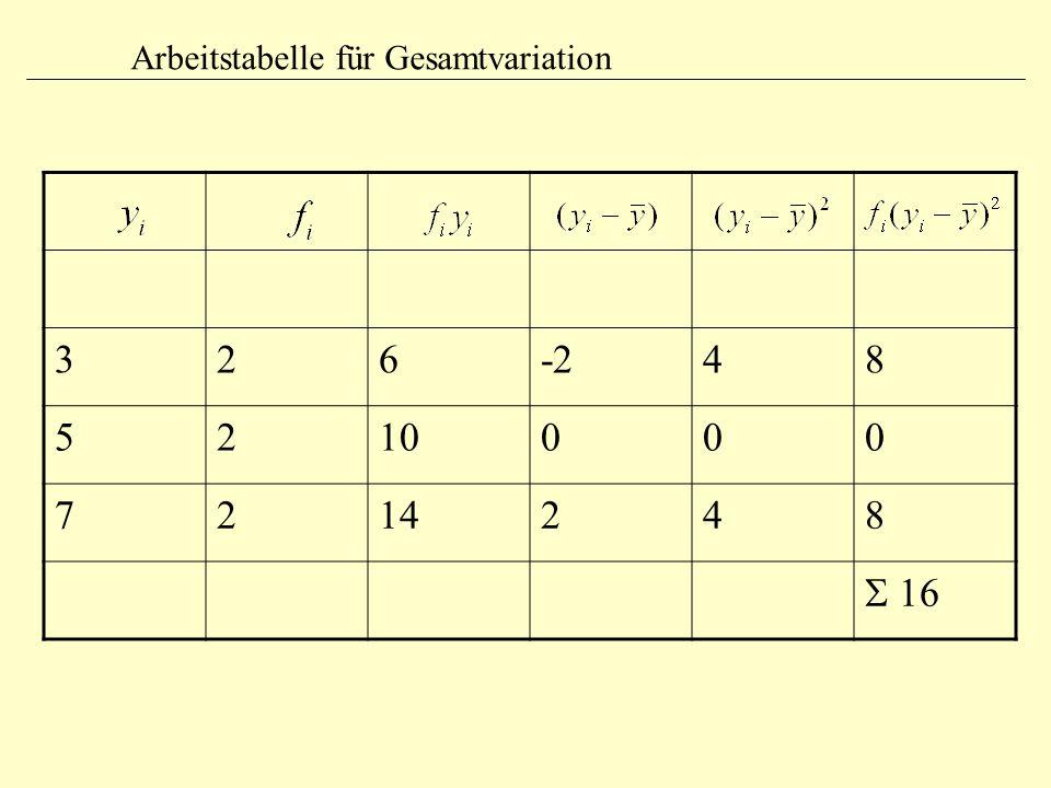 Arbeitstabelle für Gesamtvariation