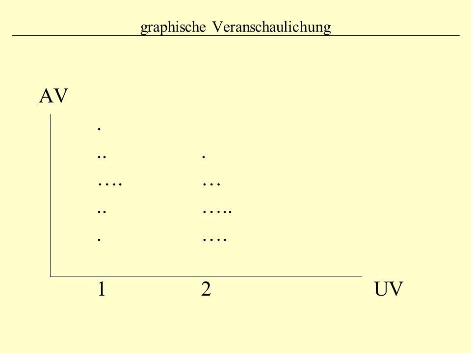 graphische Veranschaulichung