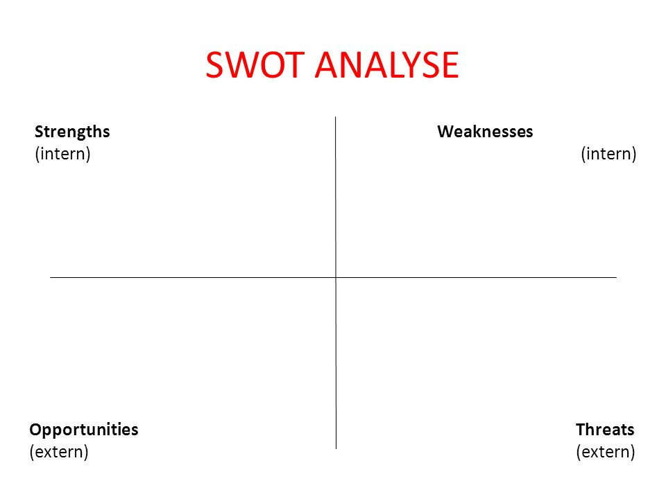 SWOT ANALYSE Strengths (intern) Weaknesses (intern)