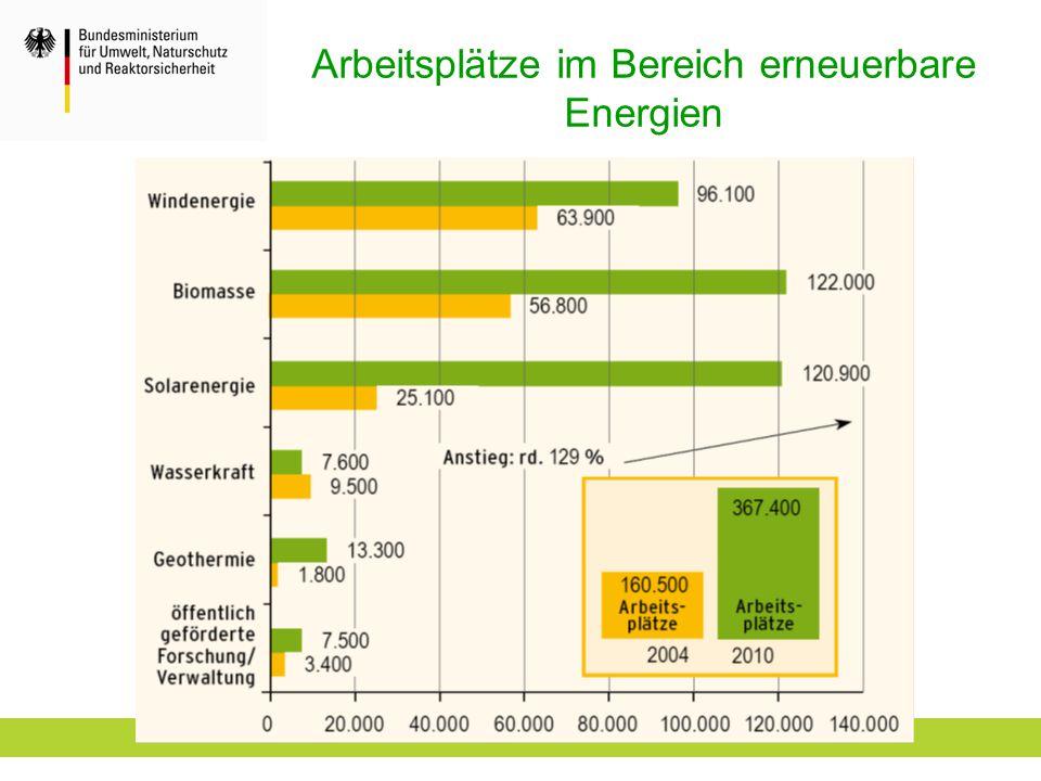 Arbeitsplätze im Bereich erneuerbare Energien