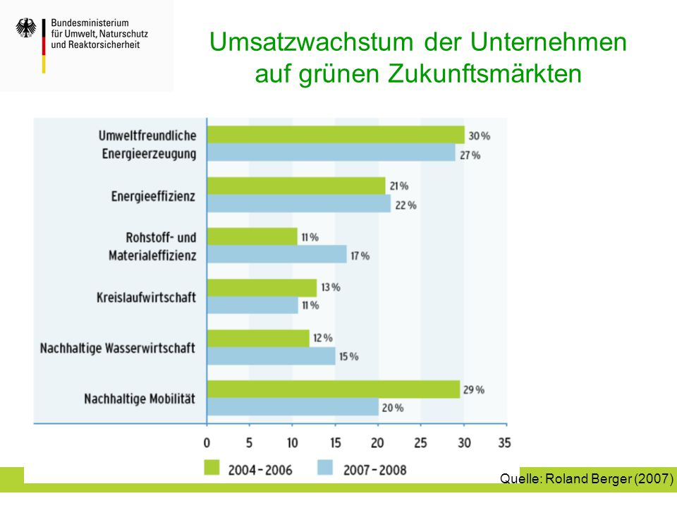 Umsatzwachstum der Unternehmen auf grünen Zukunftsmärkten