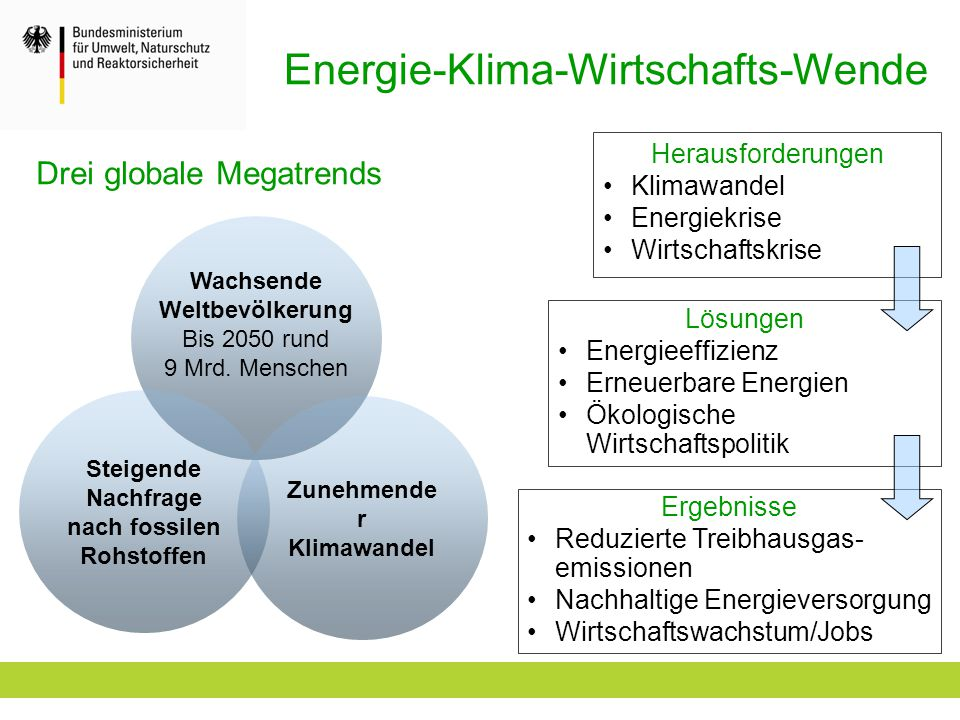 Energie-Klima-Wirtschafts-Wende