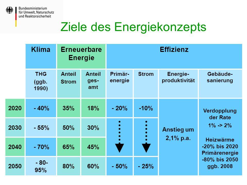 Ziele des Energiekonzepts