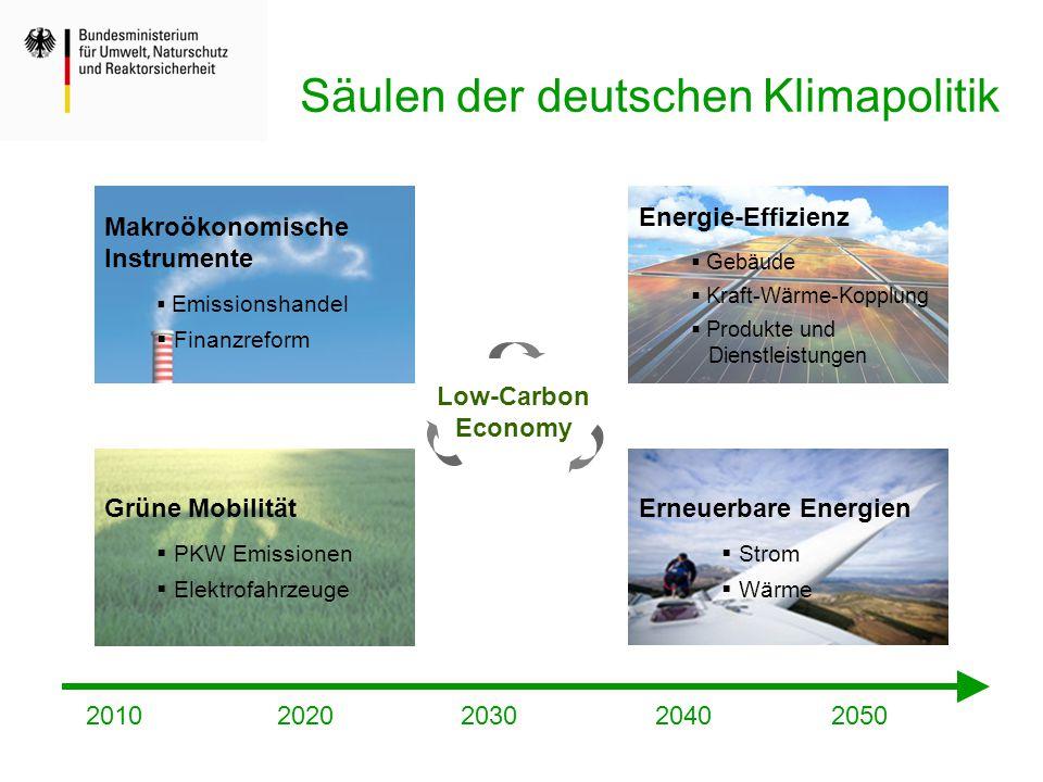 Säulen der deutschen Klimapolitik