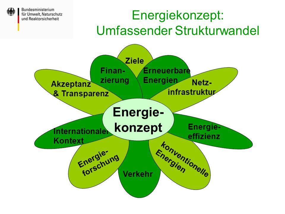 Energiekonzept: Umfassender Strukturwandel