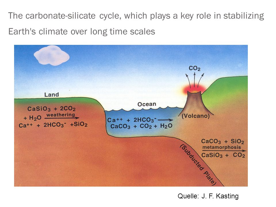 The carbonate-silicate cycle, which plays a key role in stabilizing Earth s climate over long time scales