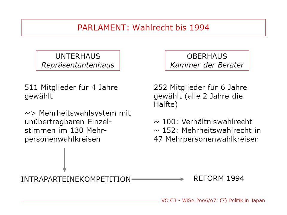 PARLAMENT: Wahlrecht bis 1994