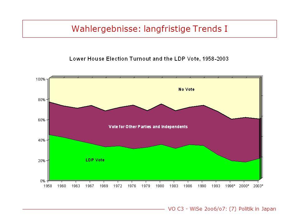Wahlergebnisse: langfristige Trends I