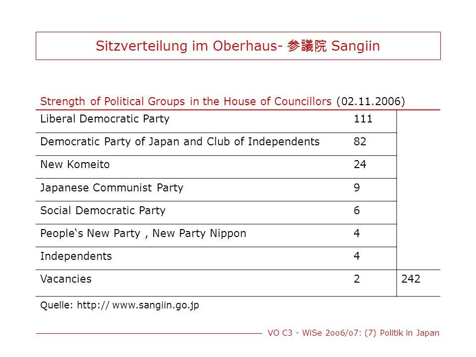 Sitzverteilung im Oberhaus- 参議院 Sangiin