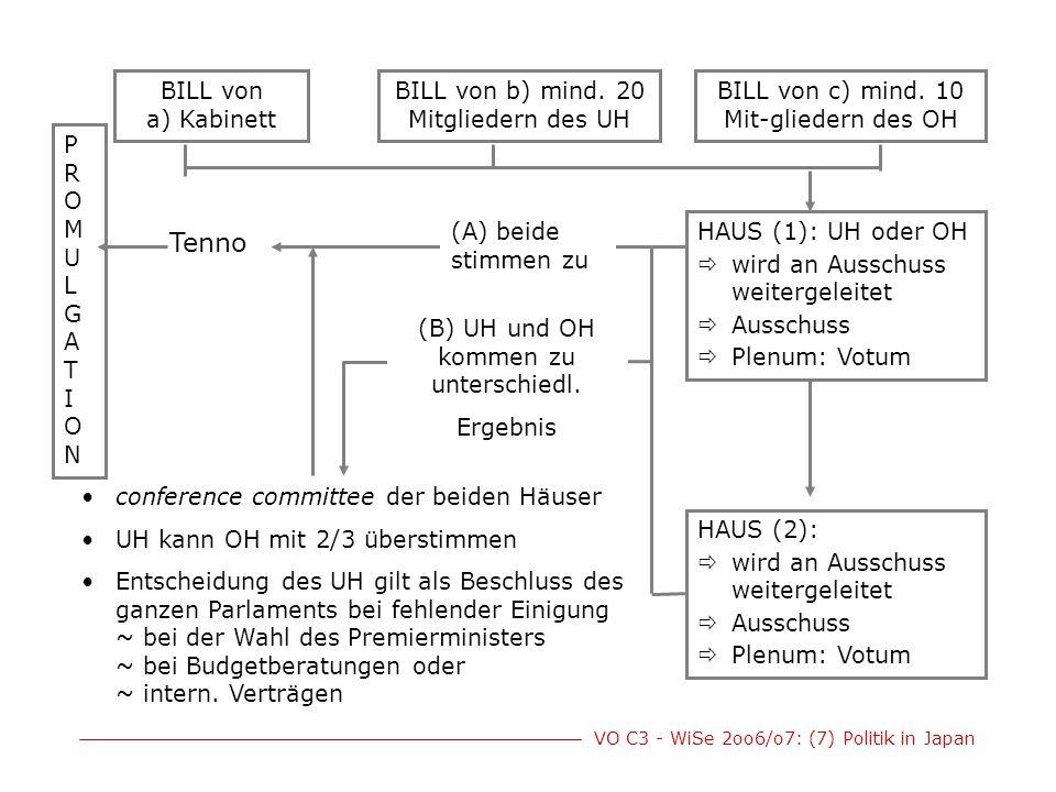 Tenno BILL von a) Kabinett BILL von b) mind. 20 Mitgliedern des UH