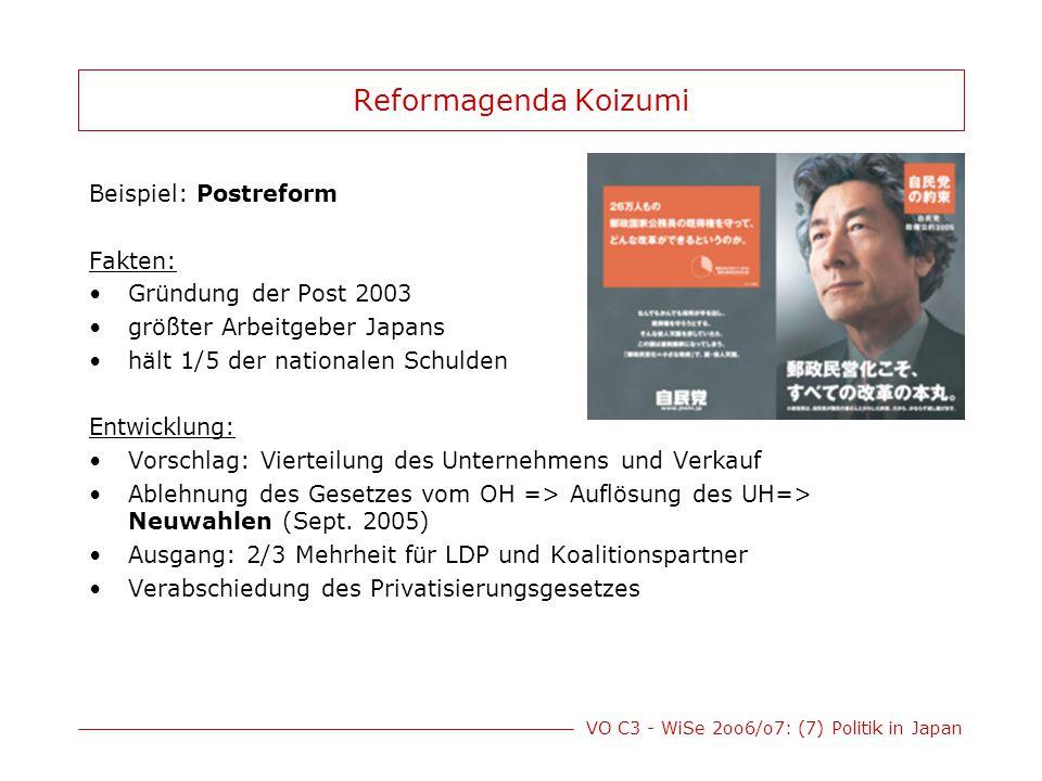 Reformagenda Koizumi Beispiel: Postreform Fakten: