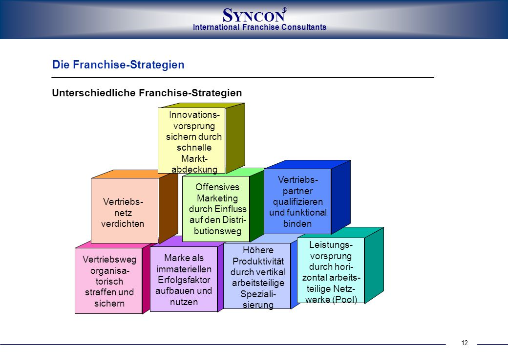 Die Franchise-Strategien