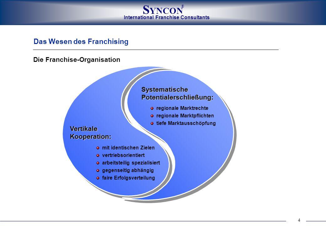 Das Wesen des Franchising