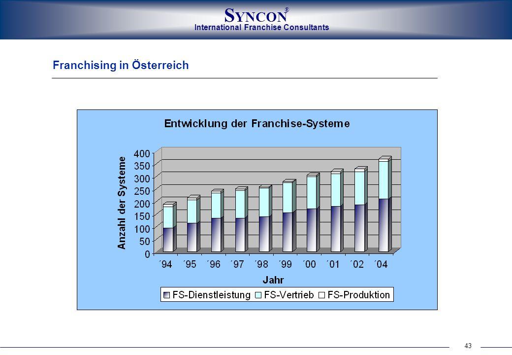 Franchising in Österreich