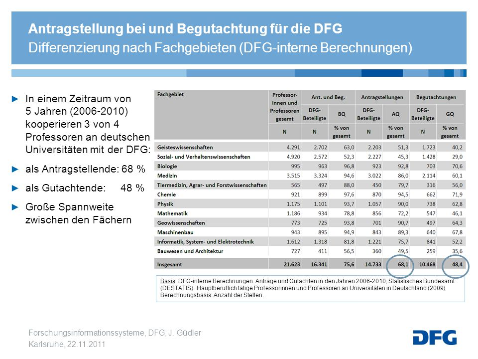 Antragstellung bei und Begutachtung für die DFG Differenzierung nach Fachgebieten (DFG-interne Berechnungen)