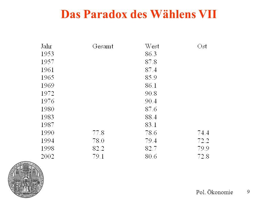 Das Paradox des Wählens VII