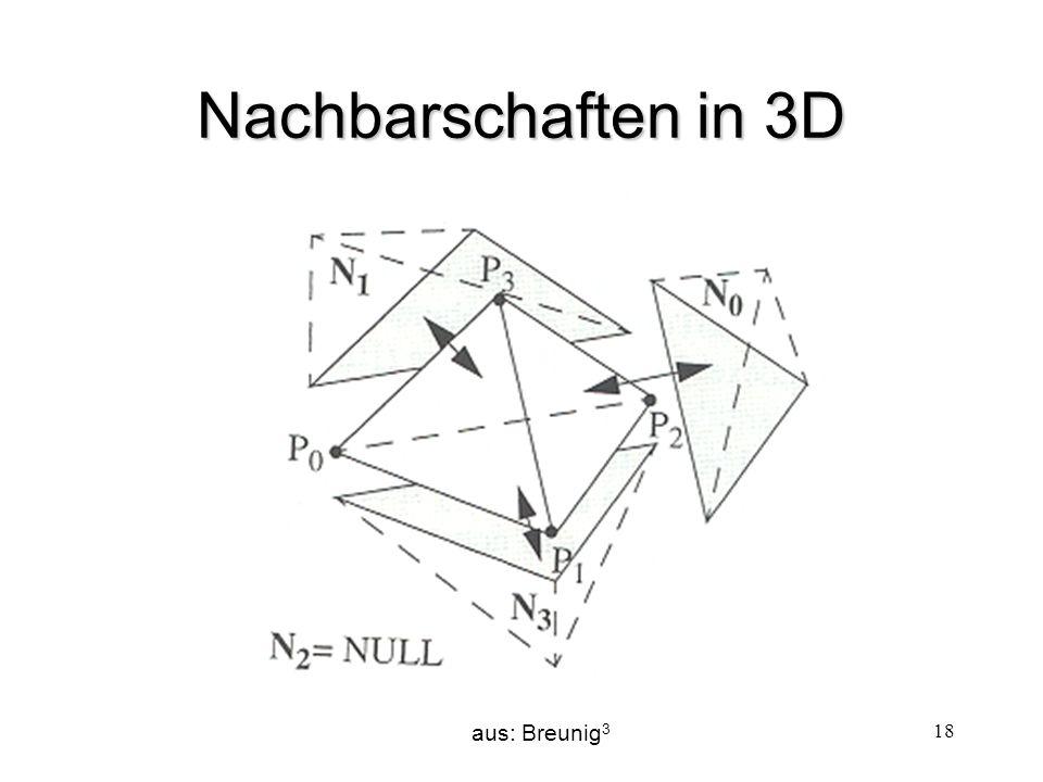 Nachbarschaften in 3D aus: Breunig3