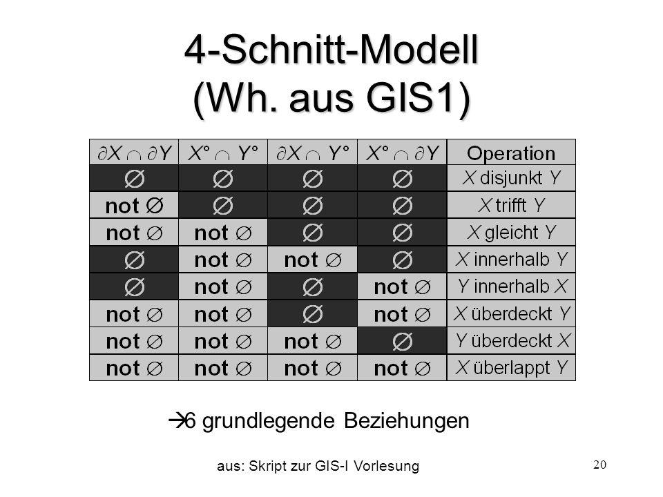 4-Schnitt-Modell (Wh. aus GIS1)