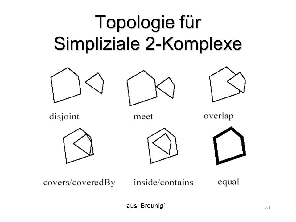 Topologie für Simpliziale 2-Komplexe