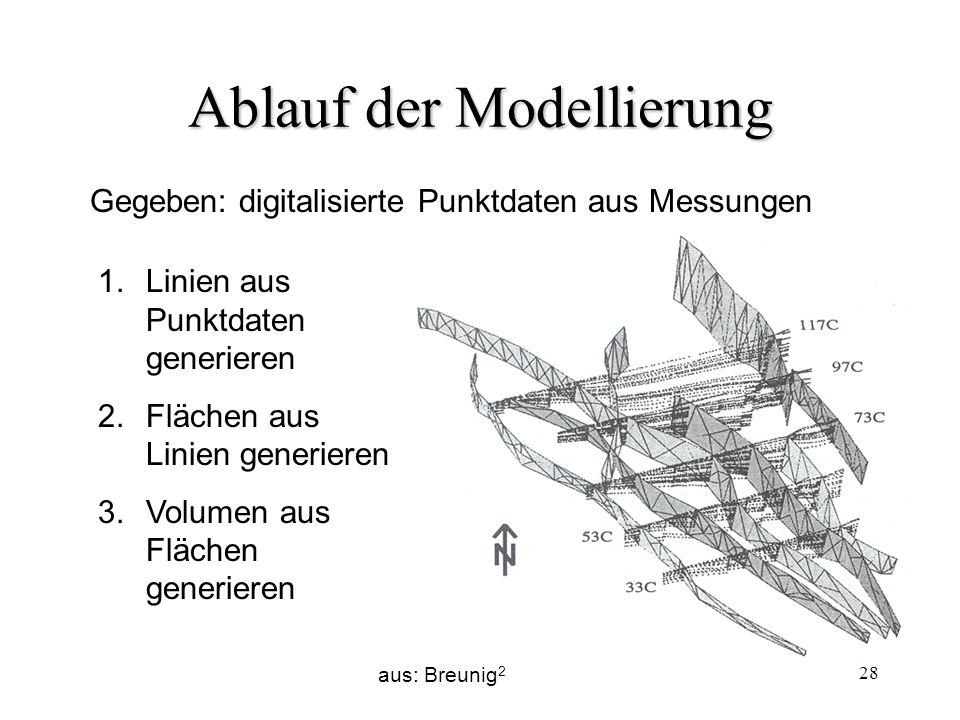 Ablauf der Modellierung