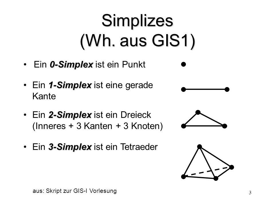 Simplizes (Wh. aus GIS1) Ein 0-Simplex ist ein Punkt