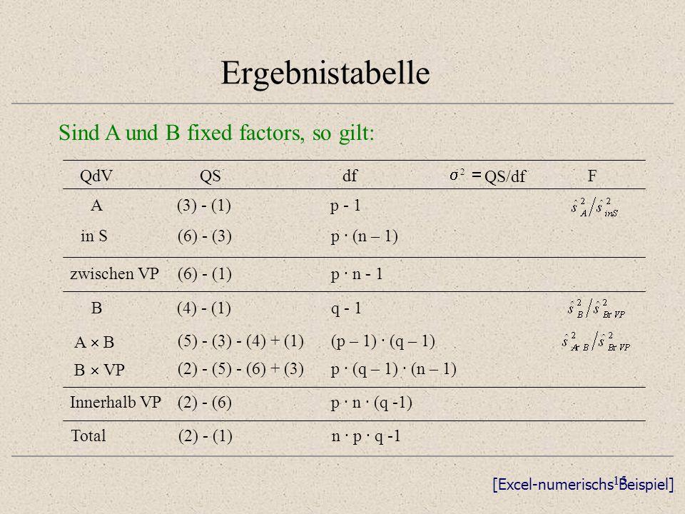 Ergebnistabelle Sind A und B fixed factors, so gilt: QdV QS df s =