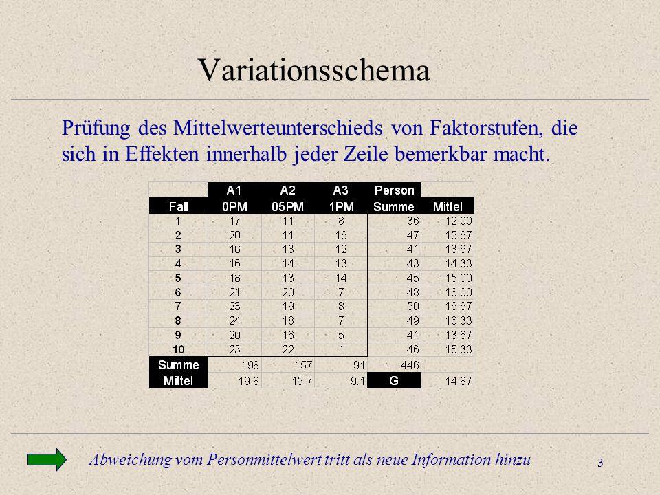 Variationsschema Prüfung des Mittelwerteunterschieds von Faktorstufen, die sich in Effekten innerhalb jeder Zeile bemerkbar macht.