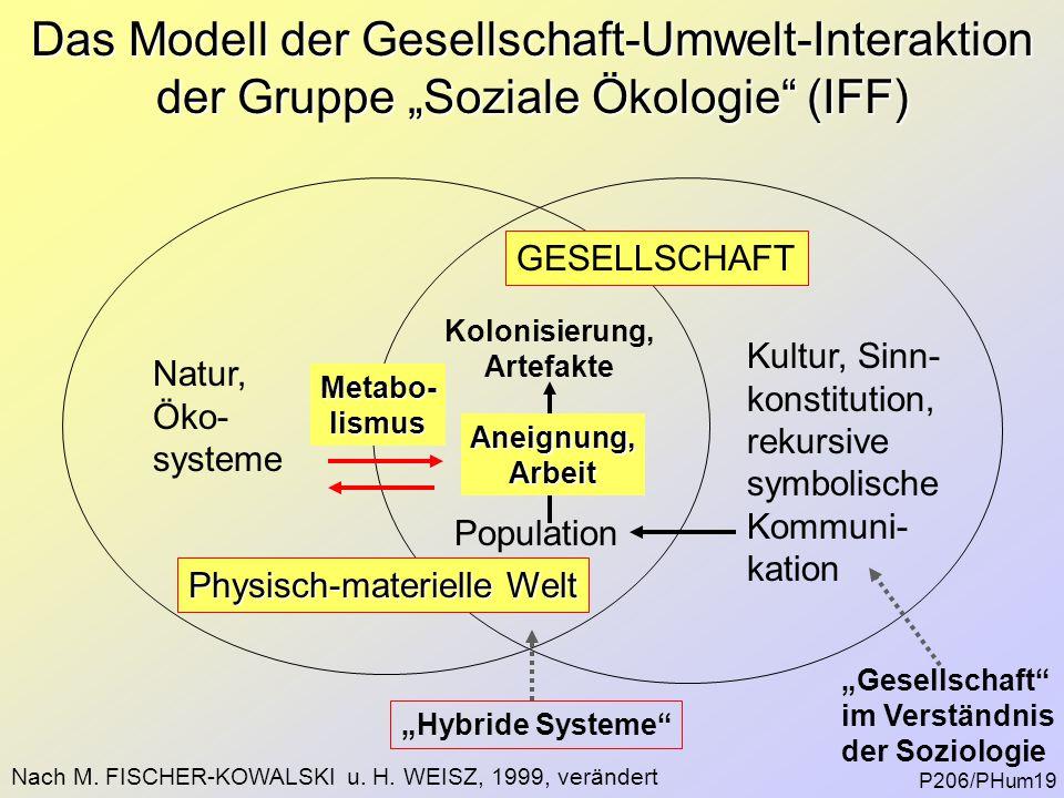 Physisch-materielle Welt