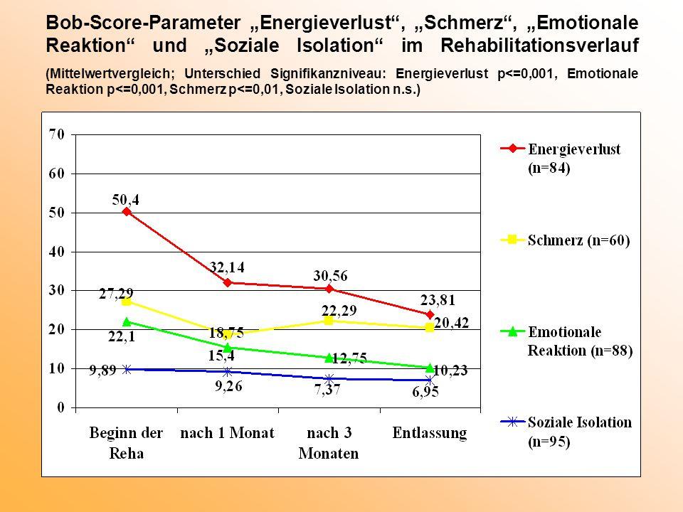 """Bob-Score-Parameter """"Energieverlust , """"Schmerz , """"Emotionale Reaktion und """"Soziale Isolation im Rehabilitationsverlauf (Mittelwertvergleich; Unterschied Signifikanzniveau: Energieverlust p<=0,001, Emotionale Reaktion p<=0,001, Schmerz p<=0,01, Soziale Isolation n.s.)"""