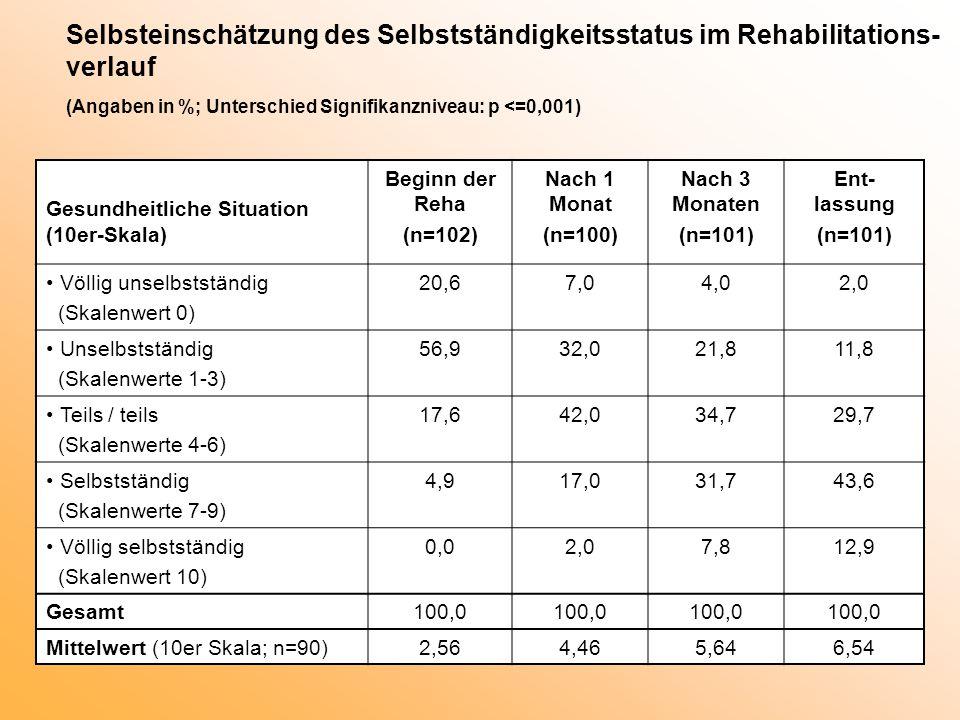 Selbsteinschätzung des Selbstständigkeitsstatus im Rehabilitations-verlauf (Angaben in %; Unterschied Signifikanzniveau: p <=0,001)