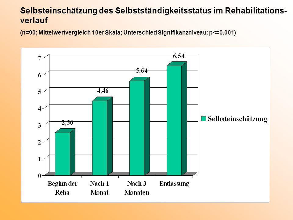 Selbsteinschätzung des Selbstständigkeitsstatus im Rehabilitations-verlauf (n=90; Mittelwertvergleich 10er Skala; Unterschied Signifikanzniveau: p<=0,001)