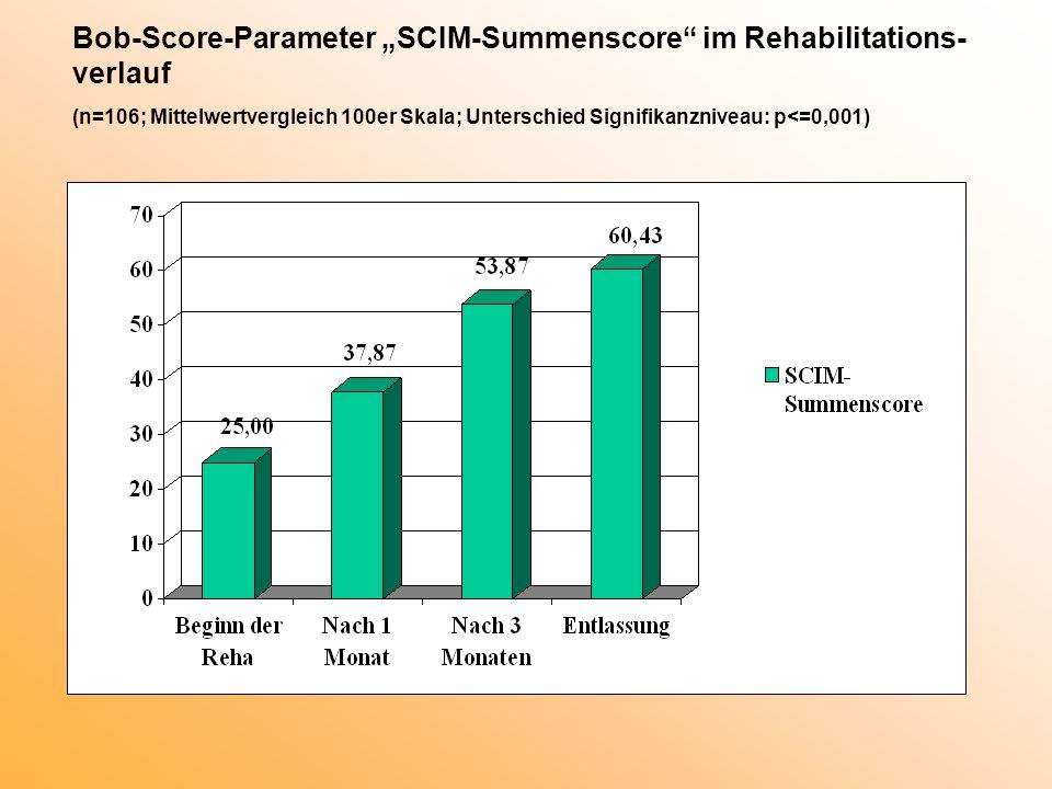 "Bob-Score-Parameter ""SCIM-Summenscore im Rehabilitations-verlauf (n=106; Mittelwertvergleich 100er Skala; Unterschied Signifikanzniveau: p<=0,001)"