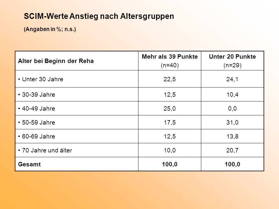 SCIM-Werte Anstieg nach Altersgruppen (Angaben in %; n.s.)